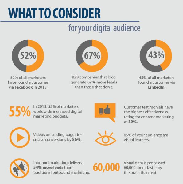 20-marketing-statistics-that-will-drive-2014-e1383266737666.png